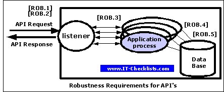Figure showing 5 Requirements for Robustness of an API