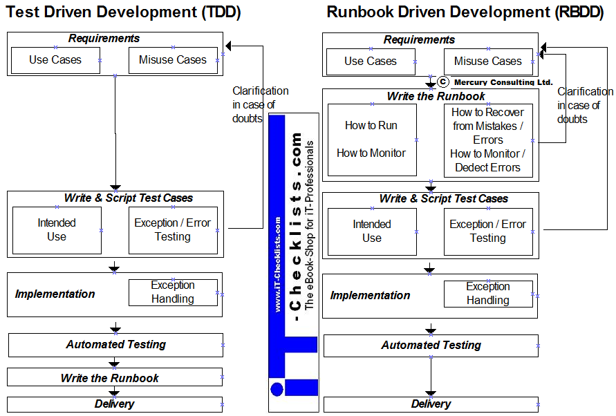 Graphic comparing Test-Driven-Development and Runbook-Driven-Development
