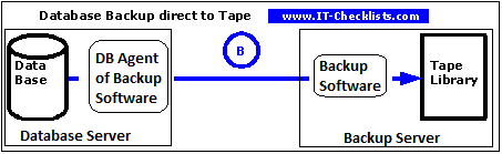 This graphic depicts the One-Step Backup-Process. The database is direct backed up to tape