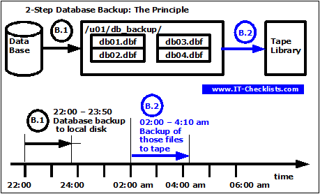 This graphic depicts the principle of the Two-Step Database Backup method.